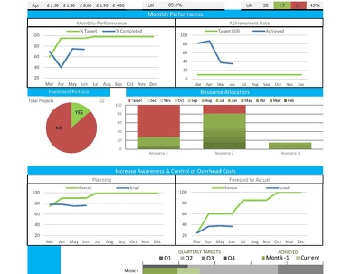 Produce a Visual Report and Dashboards for you within Excel