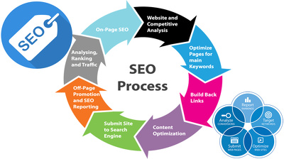 Organic Guaranteed Page #1 SEO Services (Monthly SEO) White hat SEO