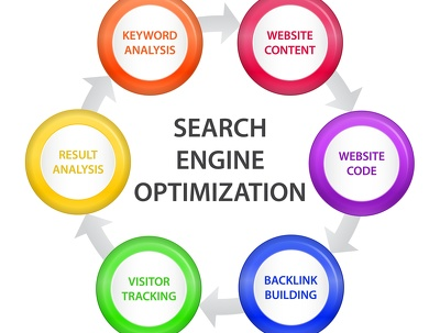 Give Authentic SEO Report for Website Improvement Using iBusiness Promoter