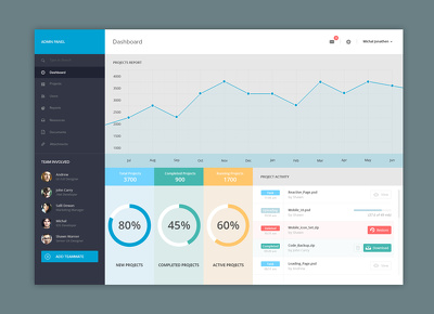Create responsive admin panel for your website