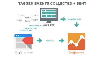 Contact Form 7 Event Tracking Submission via Google Tag Mananager