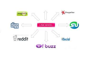 Create a powerful link wheel to  improve rankings