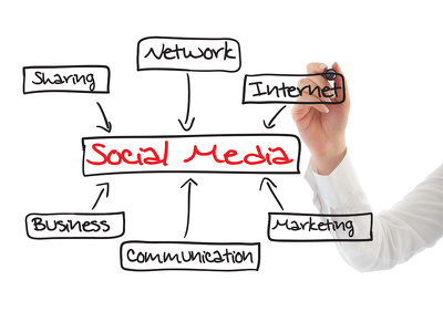 Provide a Social Media Marketing Strategy Plan
