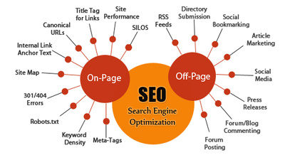 Provide Full SEO Services: On Page and Off Page,Boost Your site Traffic, WhiteHat SEO