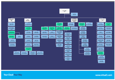 Create 1 page Visio Organisation Chart, Family Tree or Flow Chart.