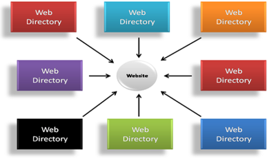 Submit Your Website Listing To 10 Paid Web Directories For Better Search Ranking