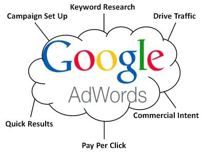 Set up a Google Adwords PPC Campaign & provide keywords specific to your landing page