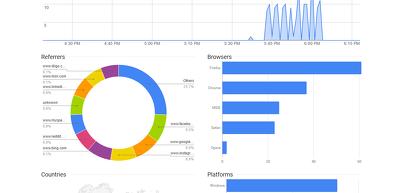 Boost Any Website Alexa Ranking By Giving 50000 RealHuman Traffics From Social Media