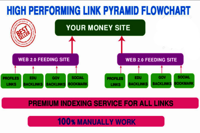 Build manually exclusive backlinks pyramid