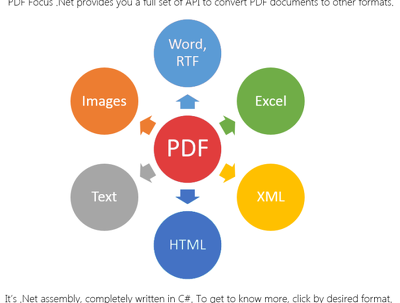 Convert PDF to word, excel, html, jpg, text or more