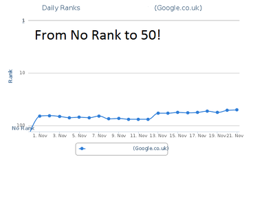 Create 900 shortened 301 URLs to help rank your website