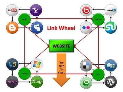 Seo links create a powerful link wheel to your website improve google rankings