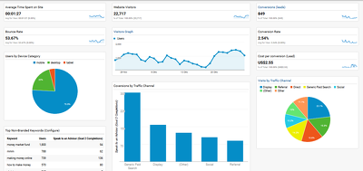 Set up a Google Analytics weekly dashboard for your business