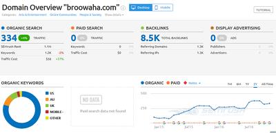 Write and publish a guest post on broowaha.com (DA 43, Dofollow)