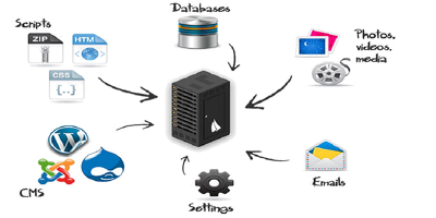 Do hosting  Migration, Clone or make BackUp within 1 hour