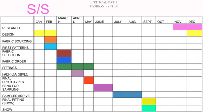 Create a critical path timeline chart for your fashion clothing start up business.