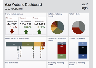 Transform your website data into a visual dashboard of key performance