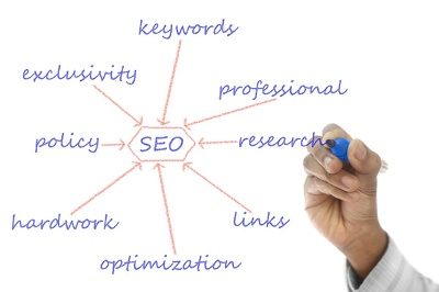 Complete SEO (Both On-Page & Off-Page) plan especially for Start-ups