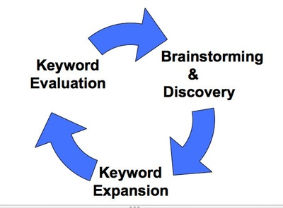 Do keyword research and Competitor analysis