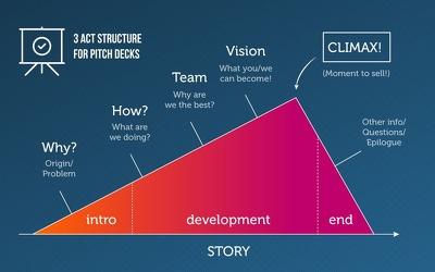 Make a investor friendly pitch deck for your business idea in 3 days.
