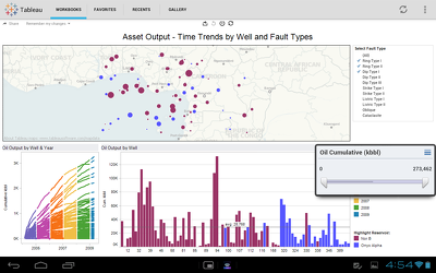 Connect Tableau to Various Data sources and Deliver Interactive Visualizations