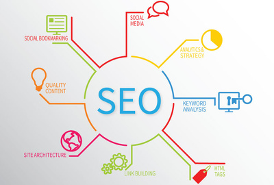Shoot your website into TOP Google rankings with my all in one backlinking package