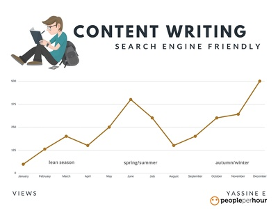 Write a 500 word SEO friendly Blog post / Article