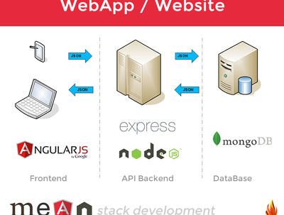 Build Webapp / Website in AngularJs-NodeJS-MongoDB Mean Stack