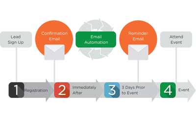 Build automation/drip campaigns for your Email Marketing & CRM