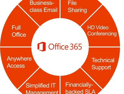 Migrate your emails to office 365 - 5 users