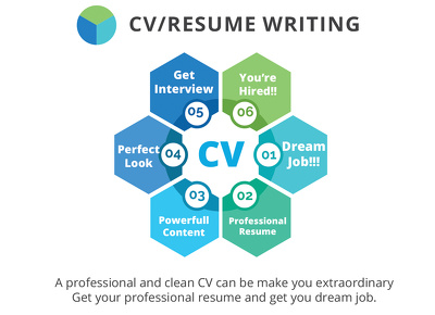 Professionaly rewrite and update you Resume/CV within 48 hours.