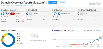 Write a guest post for you at Sportsblog.com DA 63 & No Follow