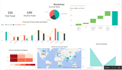Build an Interactive Power BI Dashboard