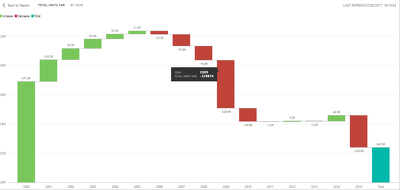 Create you a waterfall chart for measures across time series in Power BI