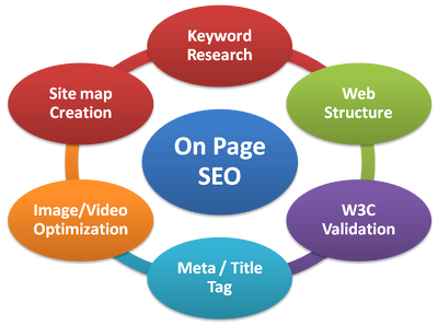 Optimise hell out of your Website Onpage SEO ( Industry Standard Optimiation