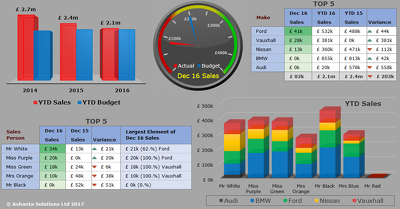 Create you a management dashboard