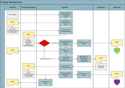 design process flows for your business or web application flow in 2 days.