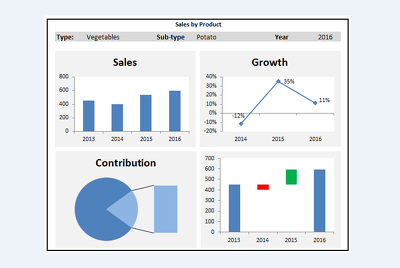 Create EXCEL charts, dashboards, formulas, templates, macros and data analysis