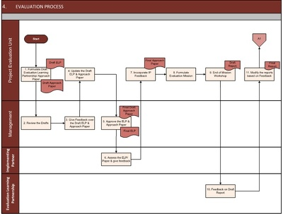 Refresh an A4-size hard-copy image, process flow or diagram using MS Visio