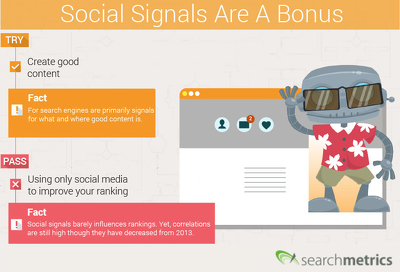 Provide 600 PR9 Social Signals Monster Pack from the BEST Social Media website