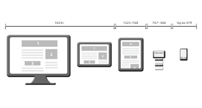 Transform any website into Fully Responsive (all Devices Supported) Designs