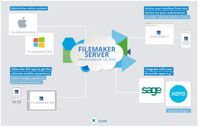 Integrate your Filemaker Database with Xero