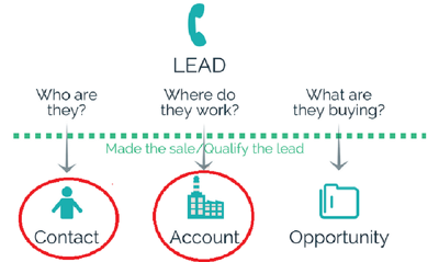 Search to build your lead contacts list