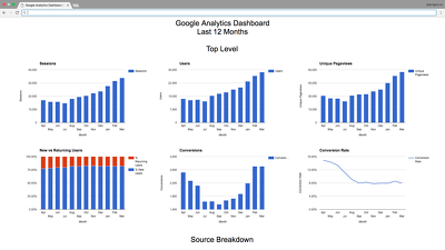 Create a bespoke Google Analytics HTML dashboard for a custom set of metrics