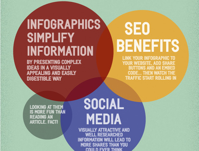 A great infographic can boost your SEO | Social Media Reach | User Experience