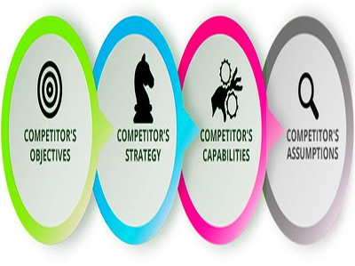 Conduct In-depth Competitor Intelligence Research & Analysis