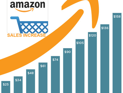 Optimise your Amazon listing to help you increase sales and your category rank