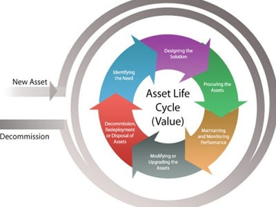 Offer a comprehensive review of your Asset Management Plan