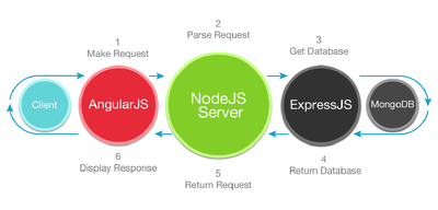 Build Web Application using Angular JS, Node JS, Mongo DB, Express JS, React JS