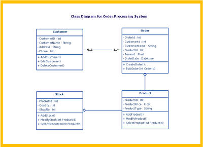 Make UML diagram